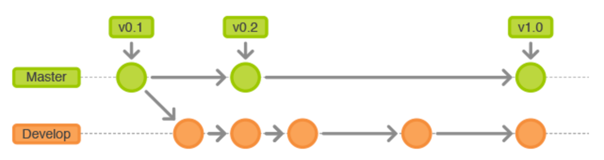 git-flow-hostory-branch